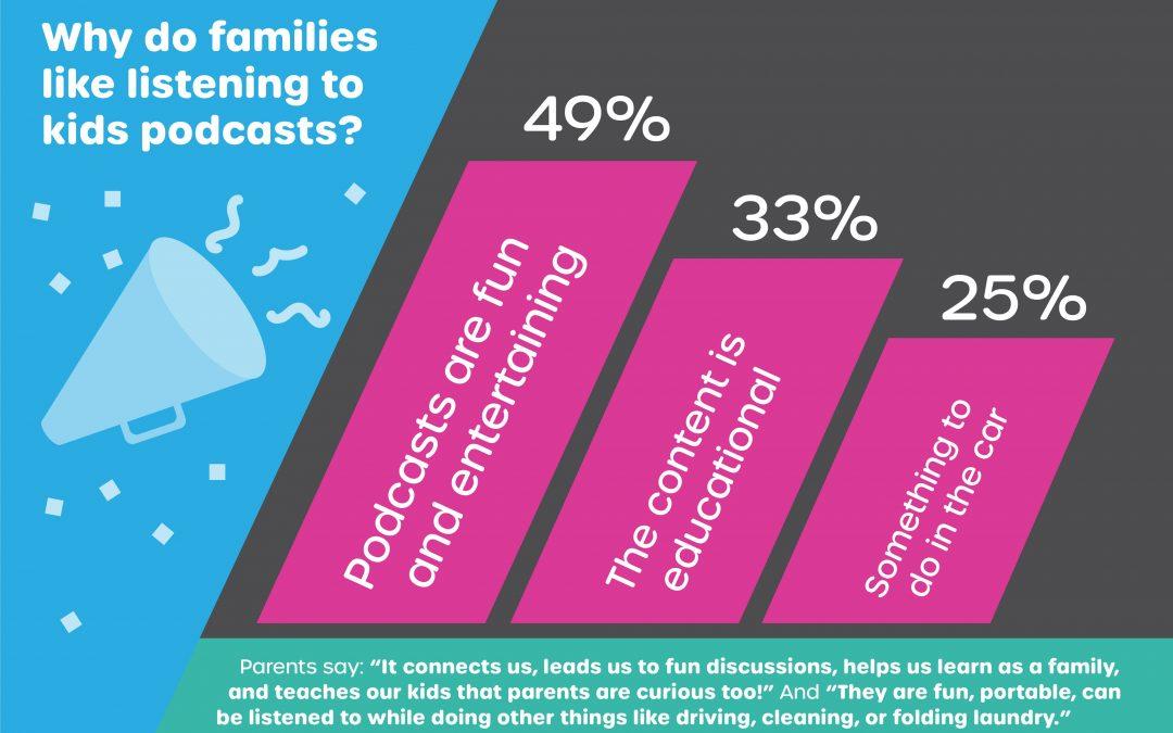 Amerikaans onderzoek: nieuwe inzichten luistergedrag kinderen 0-12 jaar